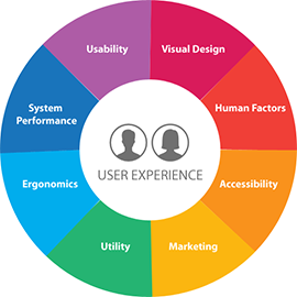 User Experience London